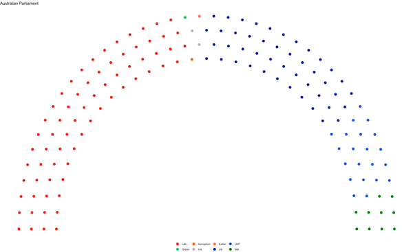 Creating a Parliament Chart in R