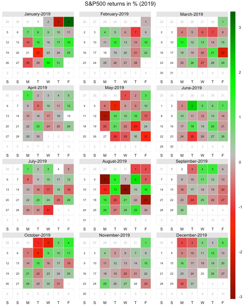 Daily Coding - Calendar Heatmap of Stock Returns using R